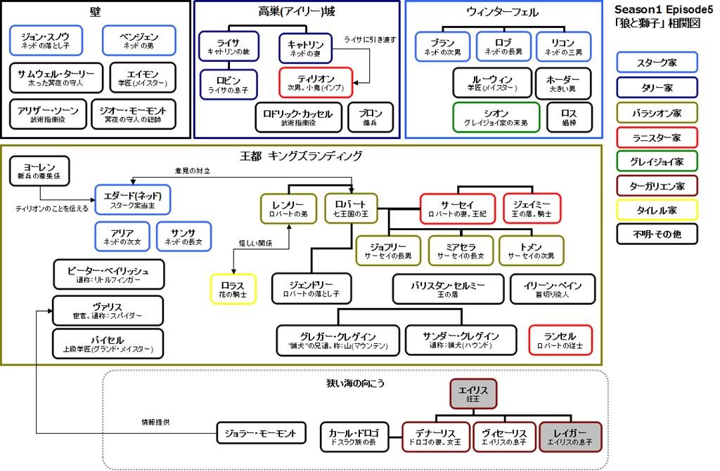 ズ 相関 オブ スローン 図 ゲーム